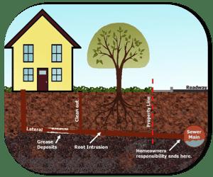 sewer locating edmonton
